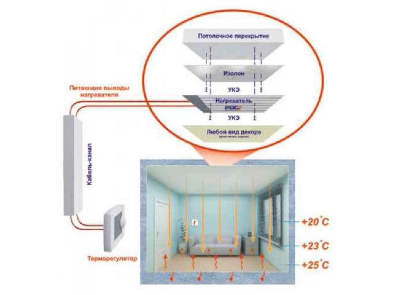 Инфракрасное отопление - 2